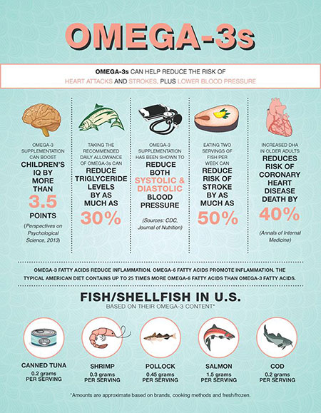 Find out about healthy Omega-3 can be